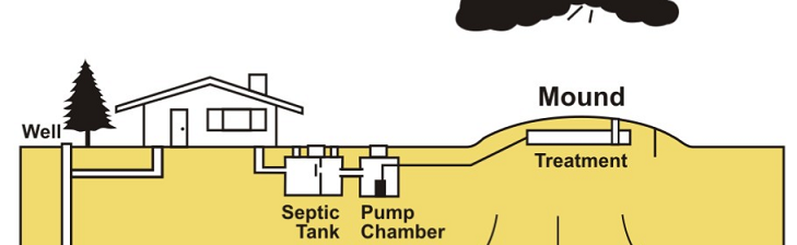 Diagram of septic system